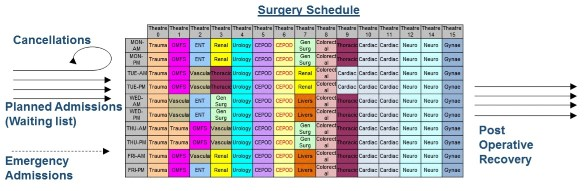 Operating Theatre Scheduling
